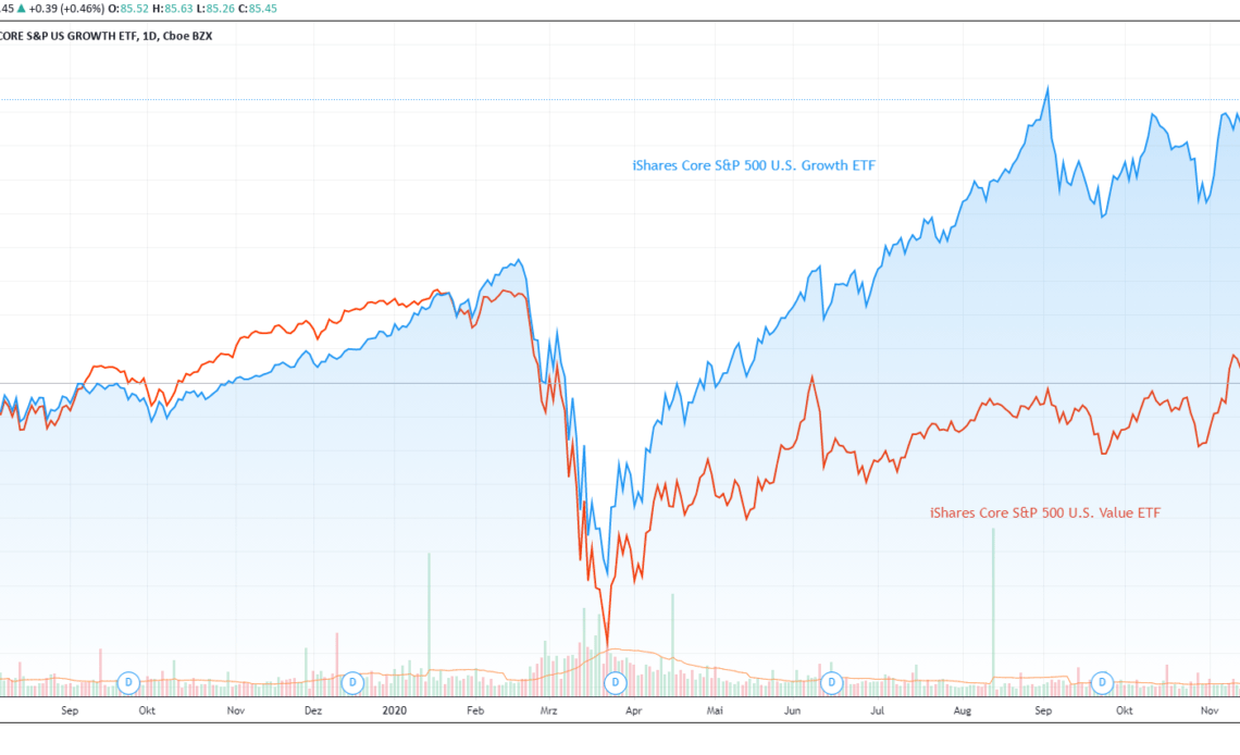 Tradingview Value vs. Growth ETF